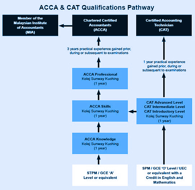 ACCA & CAT Qualifications Pathway